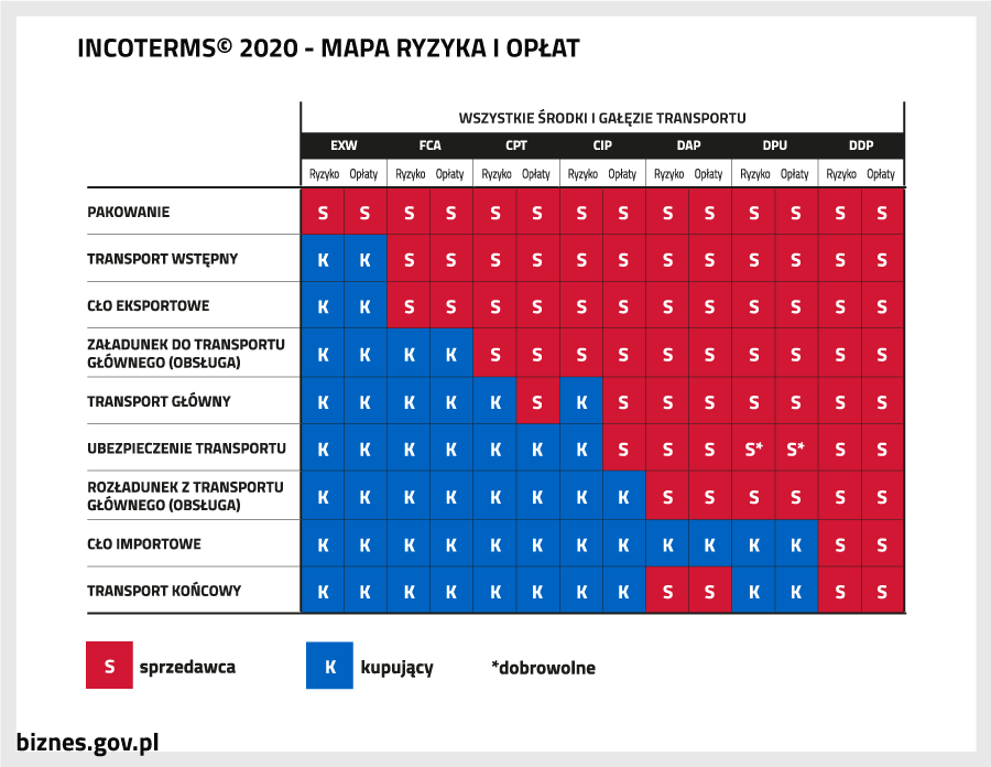 Incoterms 2020 - Mapa ryzyka i opłaty - wszystkie środki i gałęzie transportu