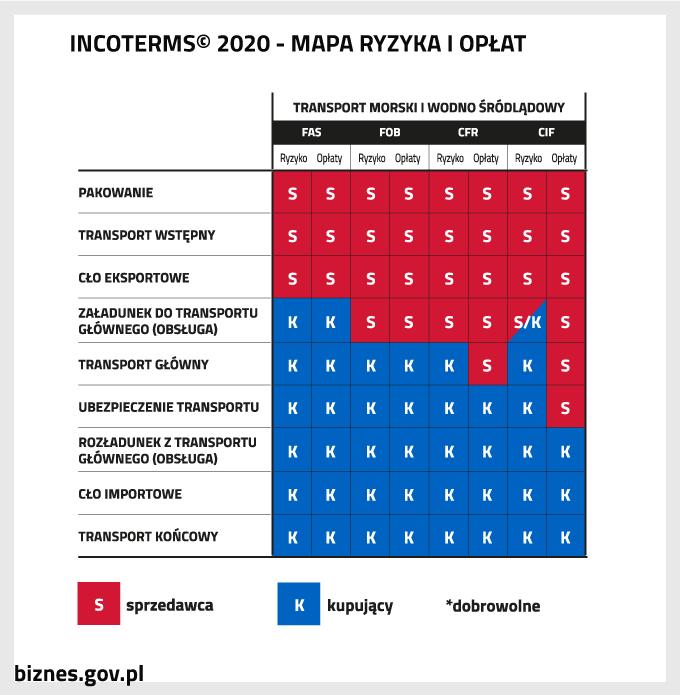 Incoterms 2020 - mapa ryzyka i opłat - transport morski i wodno-śródlądowy