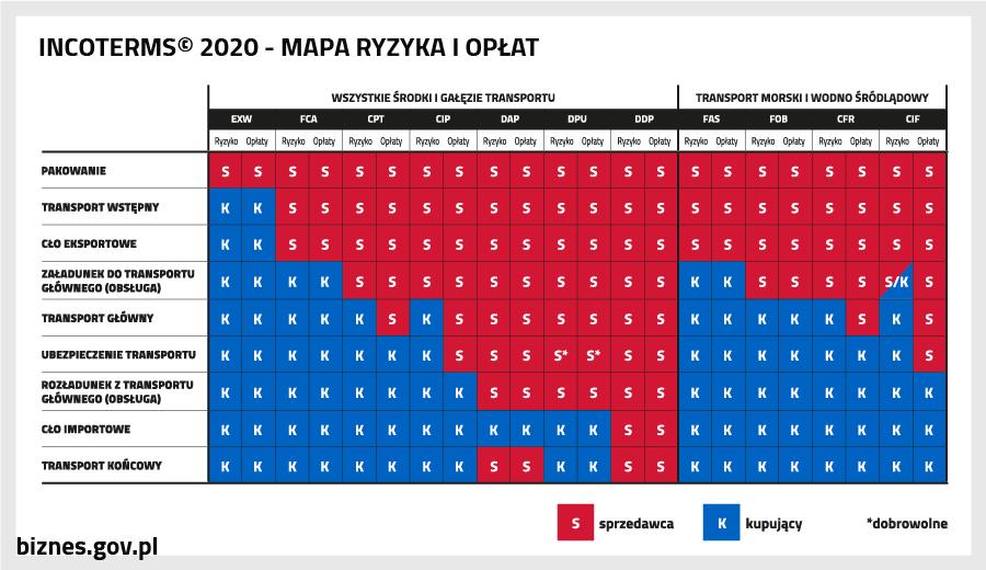 Incoterms 2020 - mapa ryzyka i opłat