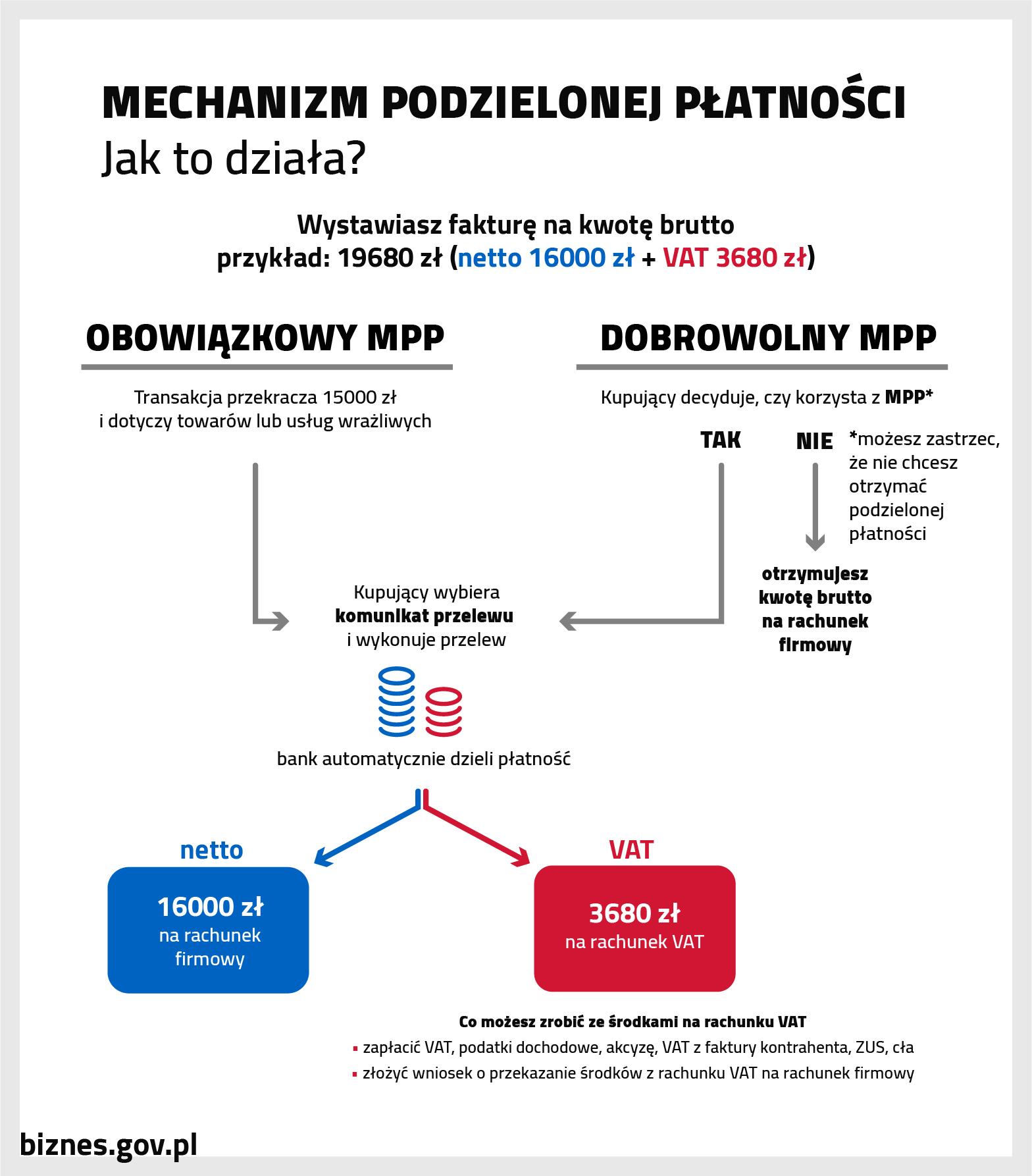 Schemat ilustrujący działanie mechanizmu podzielonej płatności