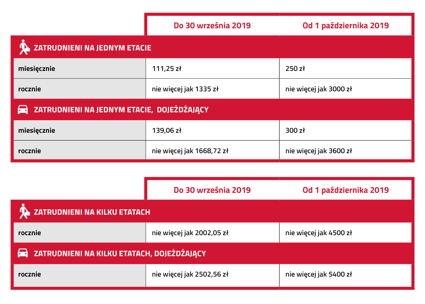 Tabela prezentująca zmianę kosztów uzysaknia przychodu w zwiazku z obniżeniem skali podatkowej od 1 października 2019 r.