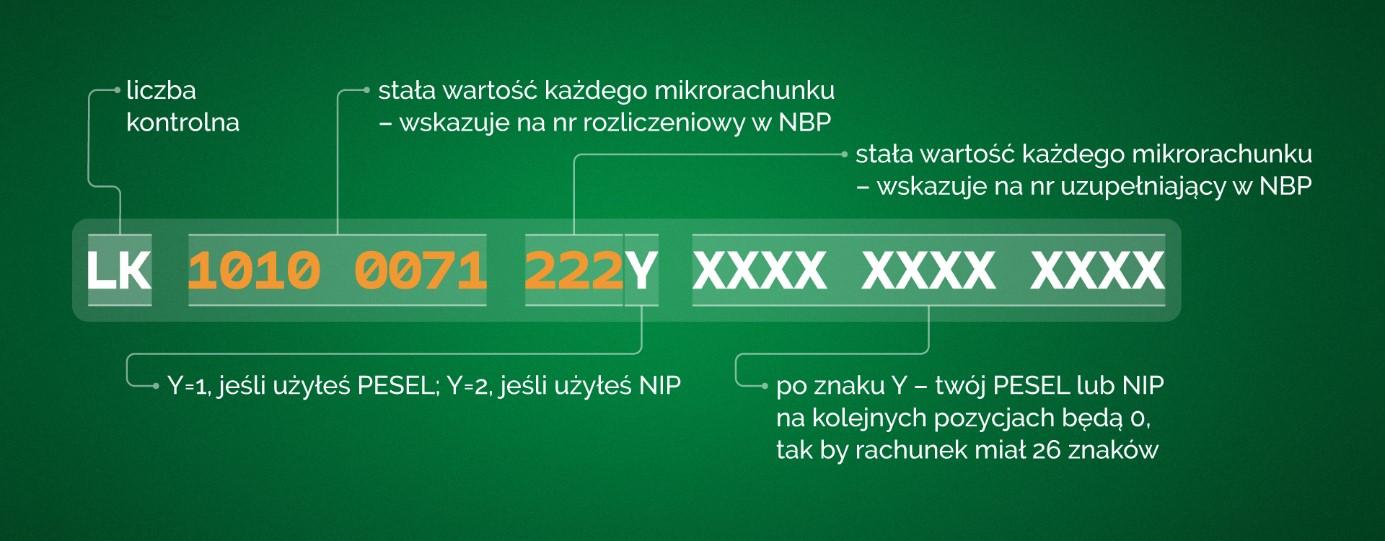 Grafika przedstawiająca sposób generowania numeru mikrorachunku