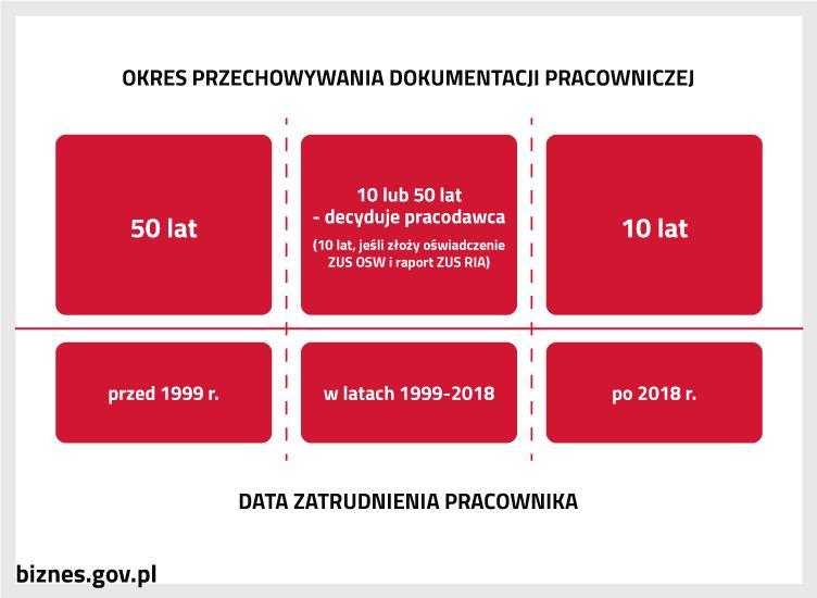 Okres przechowywania dokumentacji pracowniczej a data zatrudnienia pracownika
