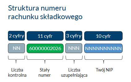 Struktura numeru rachunku składkowego