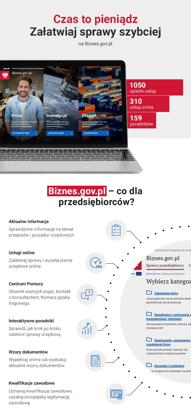 What can you find on Biznes gov pl portal | Biznes gov pl